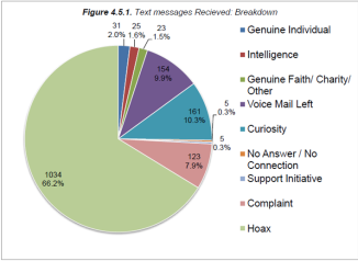 Texts messages received by Home Office as part of Operation Vaken https://www.gov.uk/government/uploads/system/uploads/attachment_data/file/254411/Operation_Vaken_Evaluation_Report.pdf